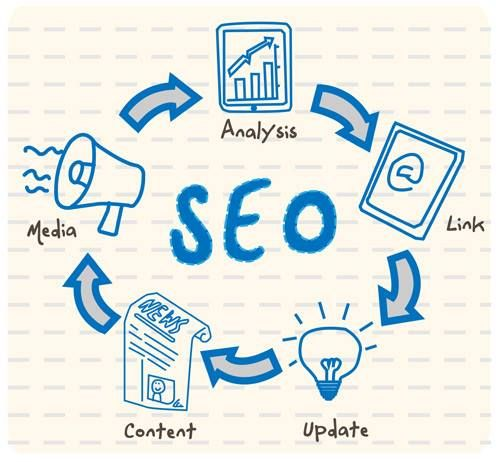What is #SEO? Contact us now to learn more!