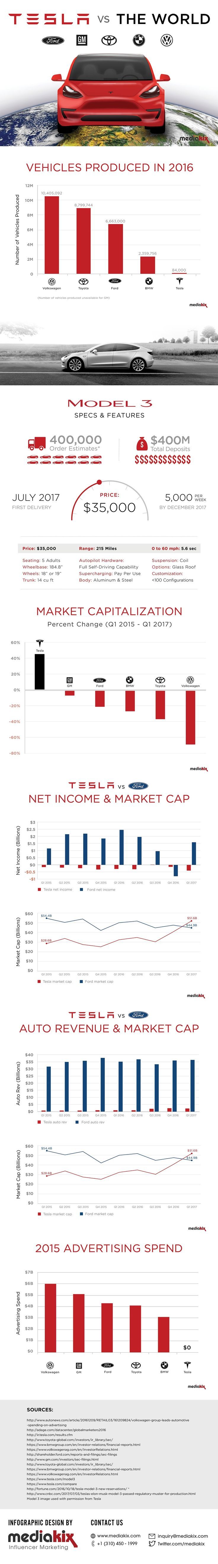To better understand the existing landscape of the auto industry and Tesla's place within it, mediakix has compared Tesla's market capitalization, net income, and automotive revenue to those of Ford, General Motors, Toyota, BMW, and Volkswagen.  In comparing Ford, GM, Toyota, BMW, and Volkswagen's marketing capitalization for the last two years (from Q1 2015 to Q1 2017) against Tesla's, we found that Tesla was the only auto company that saw an increase (44.6%) in market cap. The market cap…