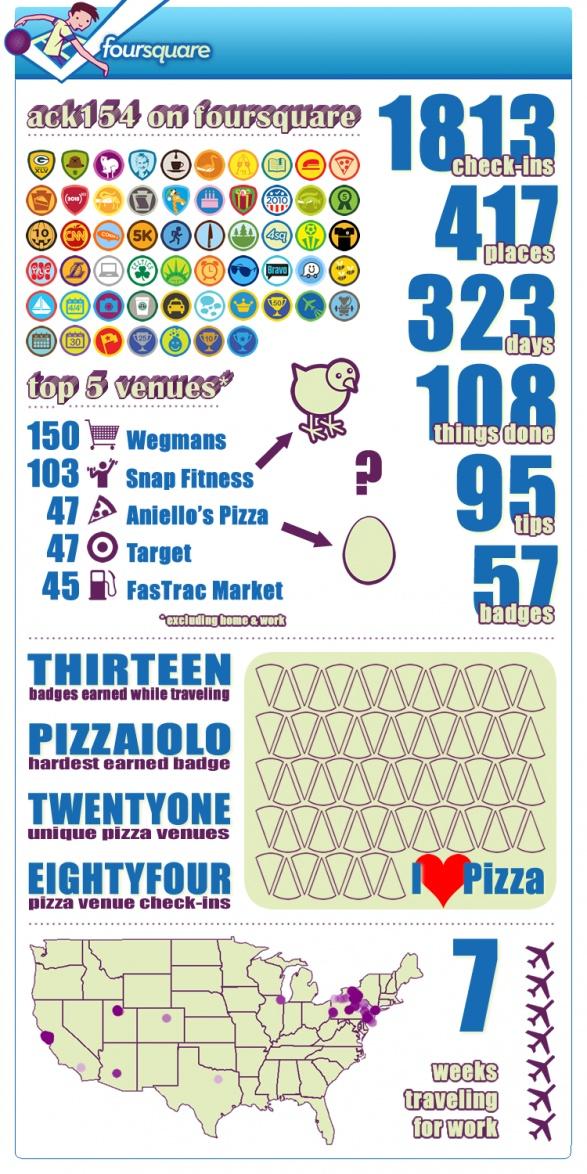 Infographics Foursquare