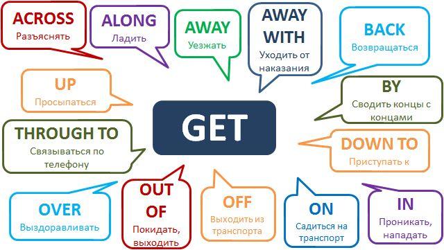 Phrasal verb GET http://www.learnathome.ru/grammar/phrasal-verb-get.html #Englishgrammar #Phrasalverbs