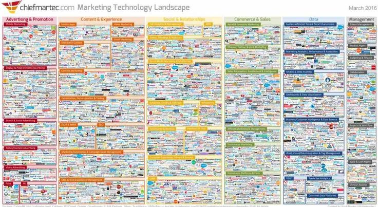 You are here. Seriously, this is the landscape of marketing technology today. Need help?