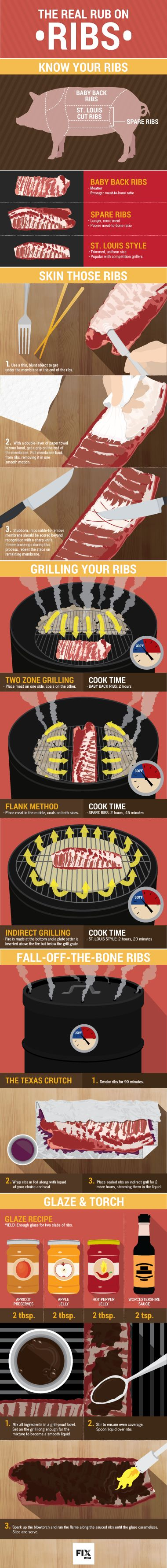 7 Fantastic Pork Infographics That Everyone Who Cooks Should Keep!