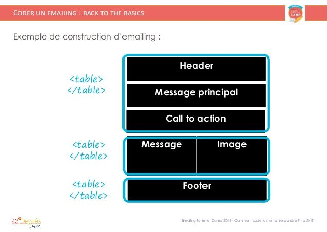 118 best Pro emailing images on Pinterest Digital marketing, Email