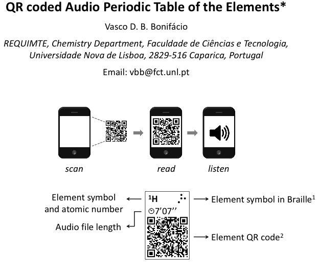 QR Code Periodic Table | Periodic Tables | Pinterest