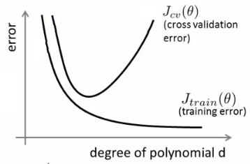 (8) What is an intuitive explanation of overfitting? - Quora