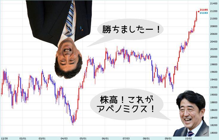日経平均株価(日足)のチャート:GMOクリック証券 【FX】衆院選の勝利者はABE!!!ネトウヨママだからそう...