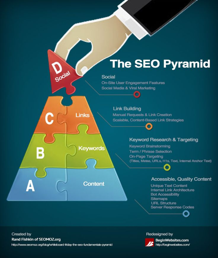 Helpful Tips for our many #Entrepreneur and Nonprofit friends and fans! The #SEO pyramid #infographic