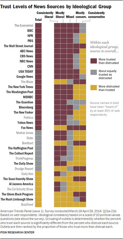 Trust levels of different news outlets.
