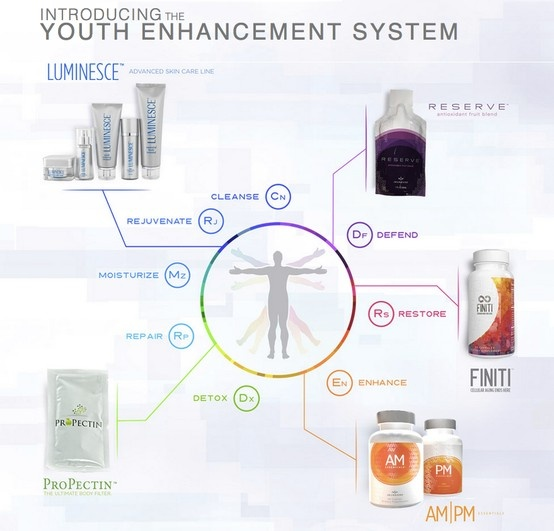 A visual of the Jeunesse Youth Enhancement System (YES). Covering stem cell technology, defend and enhance, telomere lengthening and detoxification. Jeunesse works from the outside in, and inside out.