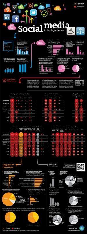 Social media #infographic http://itz-my.com