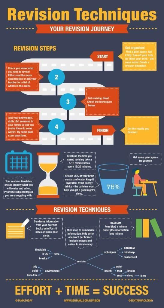 Year 11 Revision techniques (via @Chris Edwards)