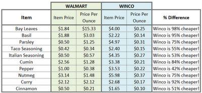 Winco vs. Walmart spice comparison.