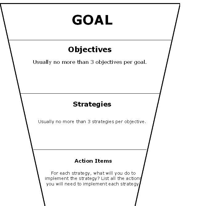 how to write career goals and objectives