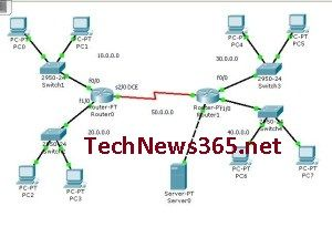 CCNA -Access Control List- Named -Part-5