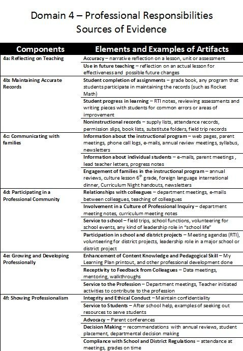 Domain 4 elements and examples of artifacts for evidence binder.  Our district uses the Danielson Framework to evaluate teachers for APPR.  This is a helpful list of items to include in your evidence binder.