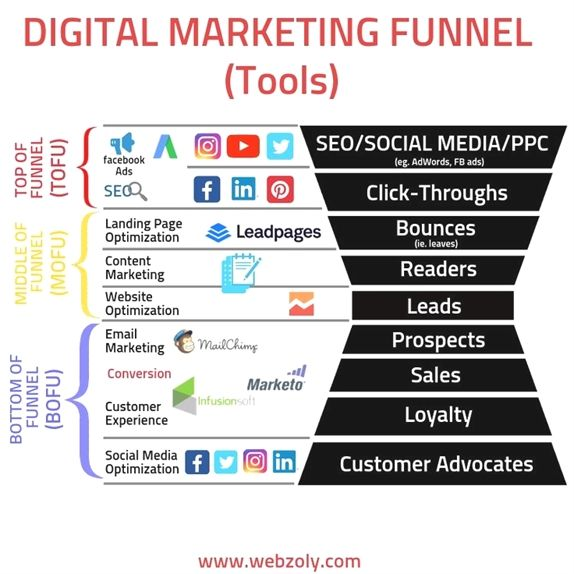 Digital Marketing Funnel Tools in 2020   Infographic ...