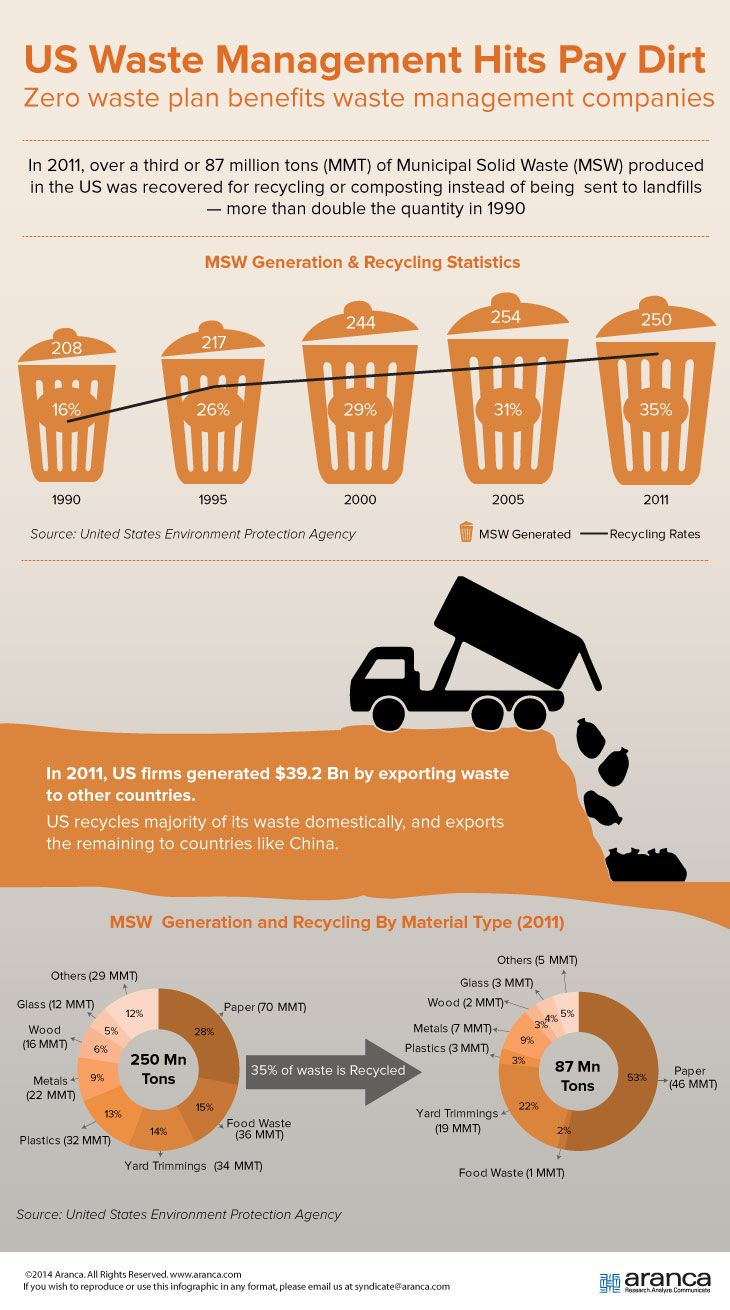 The benefits of #waste #management...