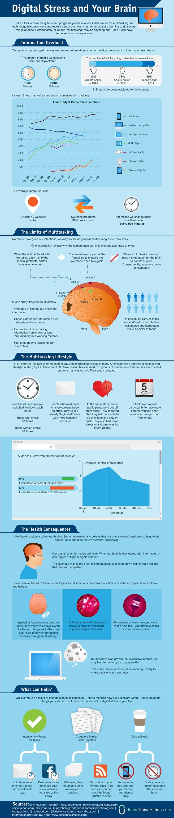 Digital #stress and your #brain. #multitasking #technology #internet #media #cellphone #mobile #tablet #computer #ebook #memory #email #mozilla #health #neuroscience #dopamine #infographic