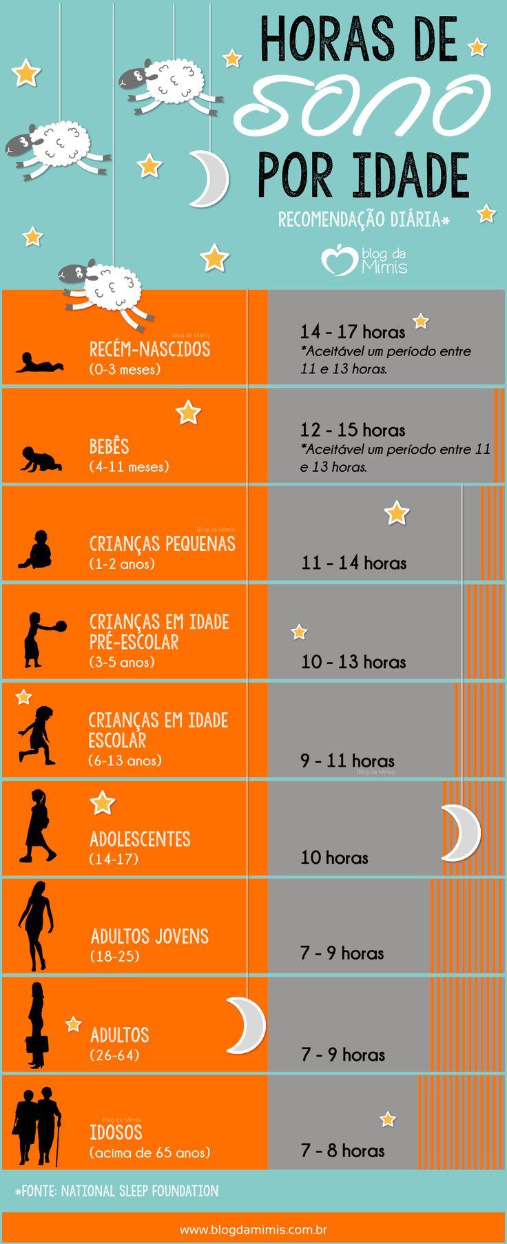 O sono serve para recarregar as nossas energias e garantir disposição. A quantidade de sono ideal afasta problemas como cansaço, falta de concentração, ansiedade e até ganho de peso. Vocês já devem ter reparado que dormir demais não adianta. Existe…