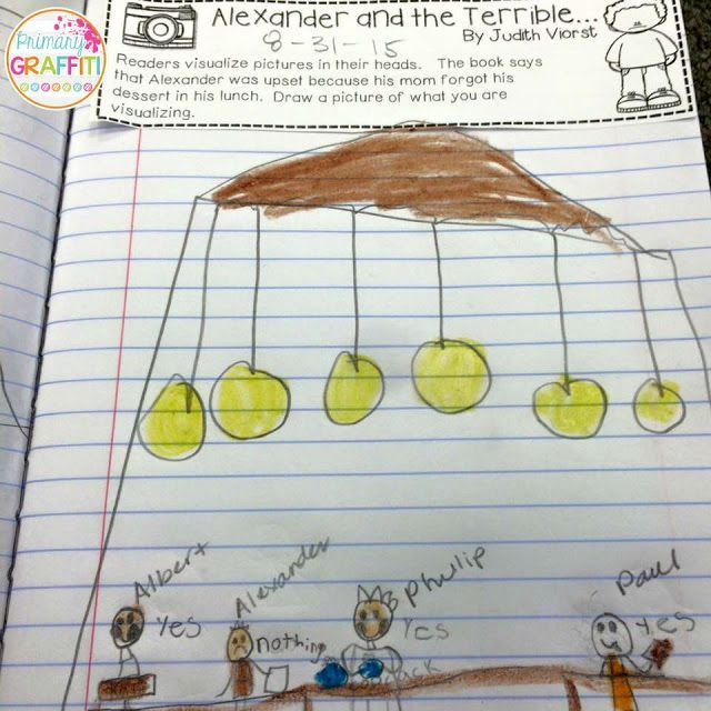 Research also states that merely reading and talking about a book is not sufficient.  Students must frequently engage in comprehension activities that asked them to analyze the text. We analyze the text when we are making predictions, inferences, connections, and describing characters. Yes!  We can do this in kindergarten and first grade – here's how!