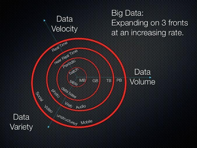 The 3Vs of big data