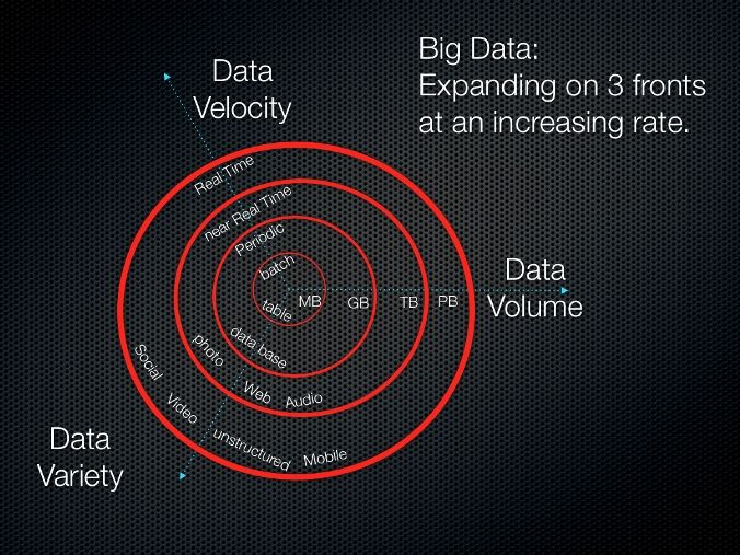 The 3Vs of big data