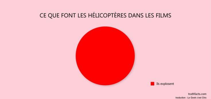 Ce que font les hélicoptères dans les films ...