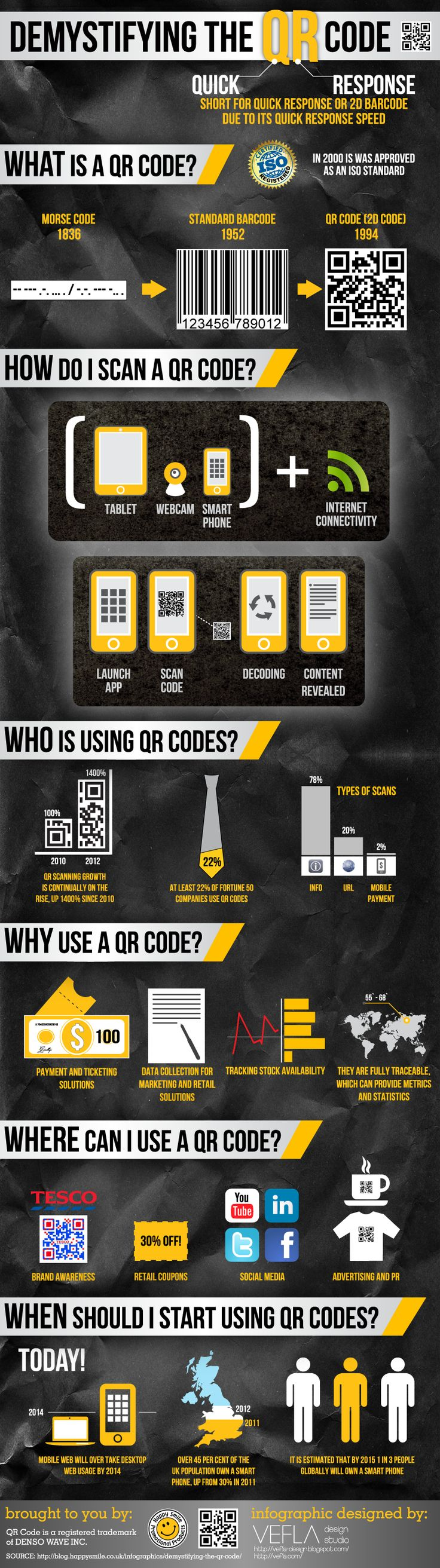 Demistifying the QR Code