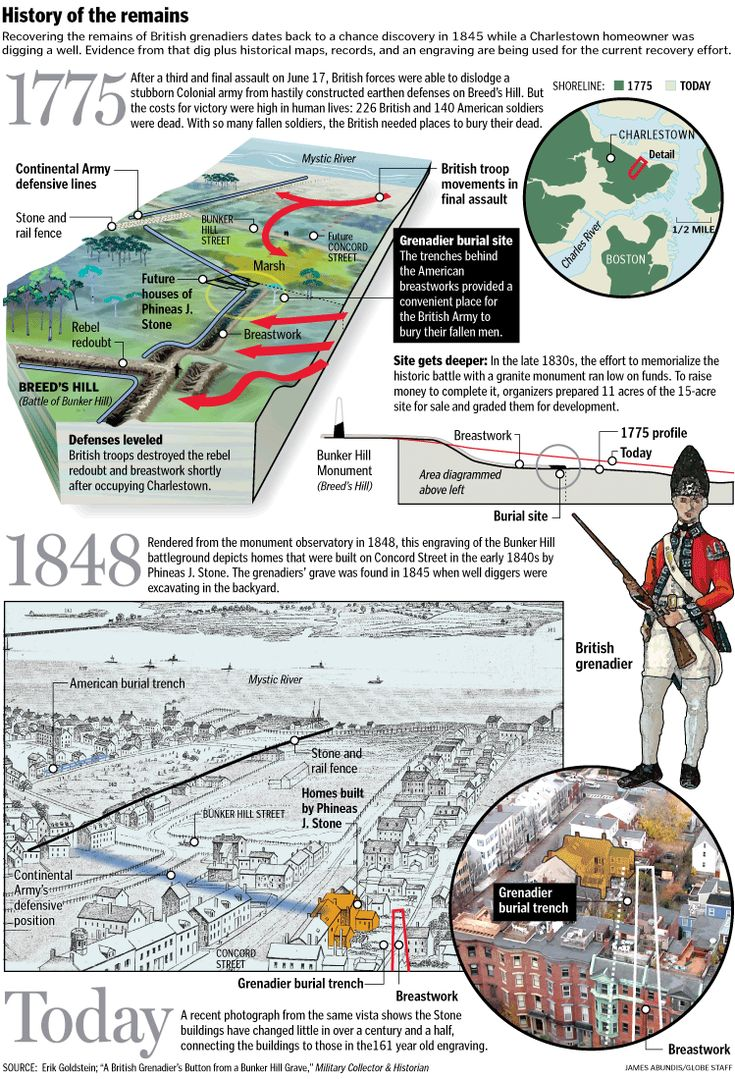 battle of bunker hill essay example Find essay examples bunker hill historians often marked the fact that the battle of bunker hill is the first direct clash between the bunker's hill.