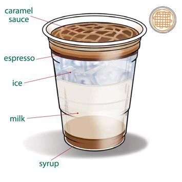 Starbucks Iced Caramel Macchiato.  Recipes for all their drinks as well as the syrups and sauces they use.  I love the pictures.