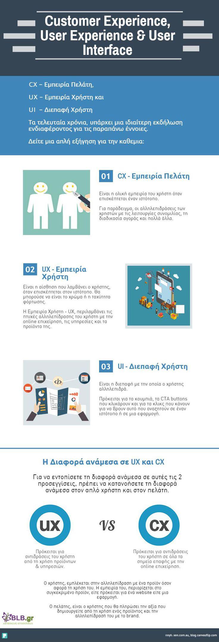 Το #CX στο Website σας:  Αναλύοντας το UX, το CX και UI