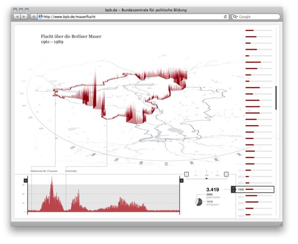 Berlin Wall escapes. Visualizes number of escape trials at different positions of the Berlin Wall.