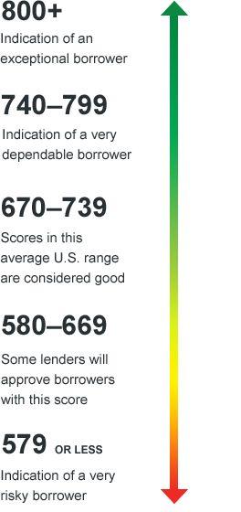 FICO credit score meter