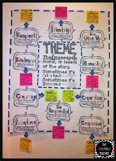 Theme Anchor Chart by The Pinspired Teacher-Click here to see how The Pinspired Teacher documents the #CommonCore State Standards through anchor charts and how you can get this anchor chart in your classroom! http://thepinspiredteacher.blogspot.com/