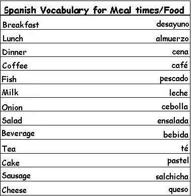 Basic Spanish Vocabulary Words for Meal Times and Food plus more - Learn Spanish