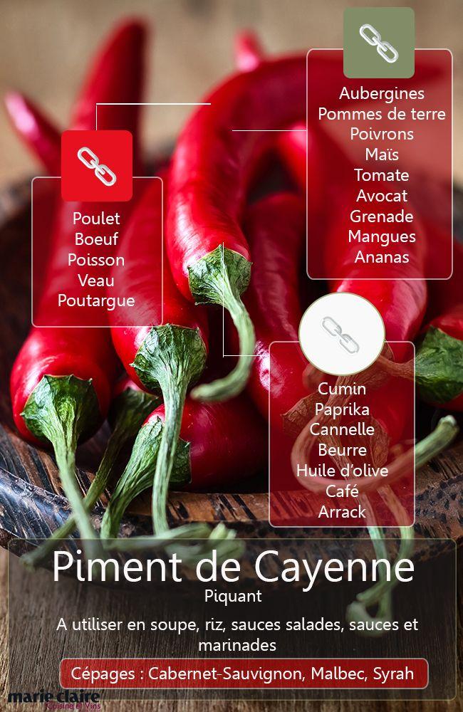 COMMENT CUISINER AVEC LE PIMENT DE CAYENNE Le piment de Cayenne, bien dosé, relève finement les plats.  Il s'allie à bien d'autres épices, et permet de réveiller des plats ou des produits gras. Découvrez avec quoi l'utiliser.