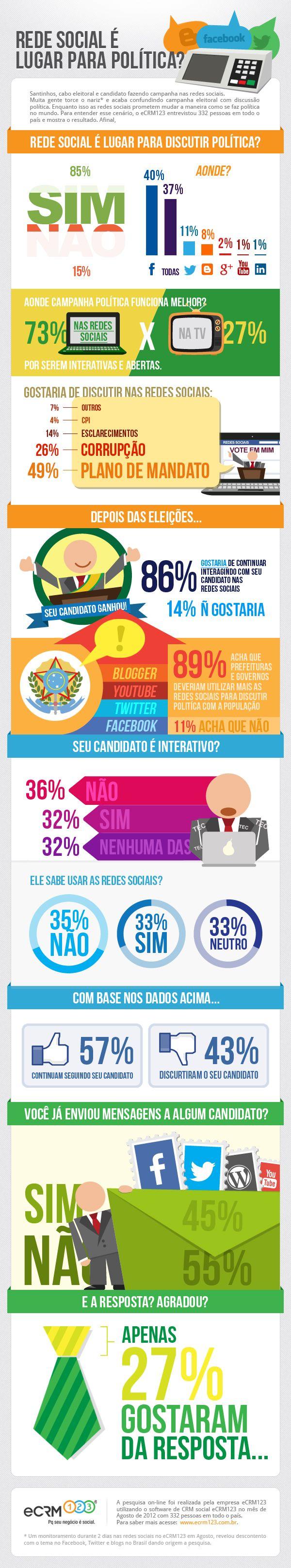 Pesquisa afirma que redes sociais são meio de discussão política para usuários brasileiros