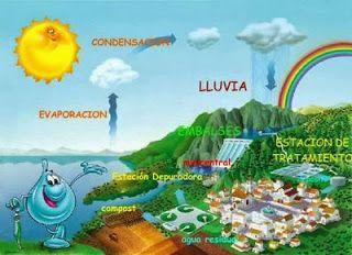 APRENDER Y DIVERTIRSE.... ¡¡TODO EN UNO!!: EL CICLO DEL AGUA