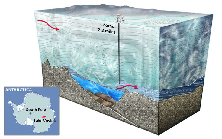 Lake Vostok:    Russian news agency Ria Novosti has reported that the team penetrated Lake Vostok on Feb. 5, 2012. According to the report, the researchers stopped drilling at a depth of 3,768 meters as they reached the surface of the sub-glacial lake.    After 20 years of drilling, a team of Russian researchers is close to breaching the prehistoric Lake Vostok, which has been trapped deep beneath Antarctica for the last 14 million years.