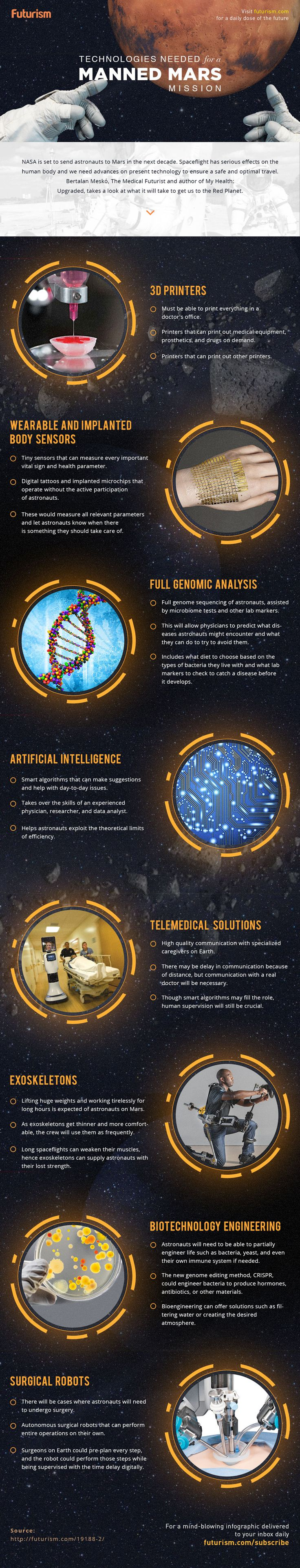 In order to get humanity to the Red Planet, first, we will need to ensure that we have these technologies.(manned mars mission technologies)