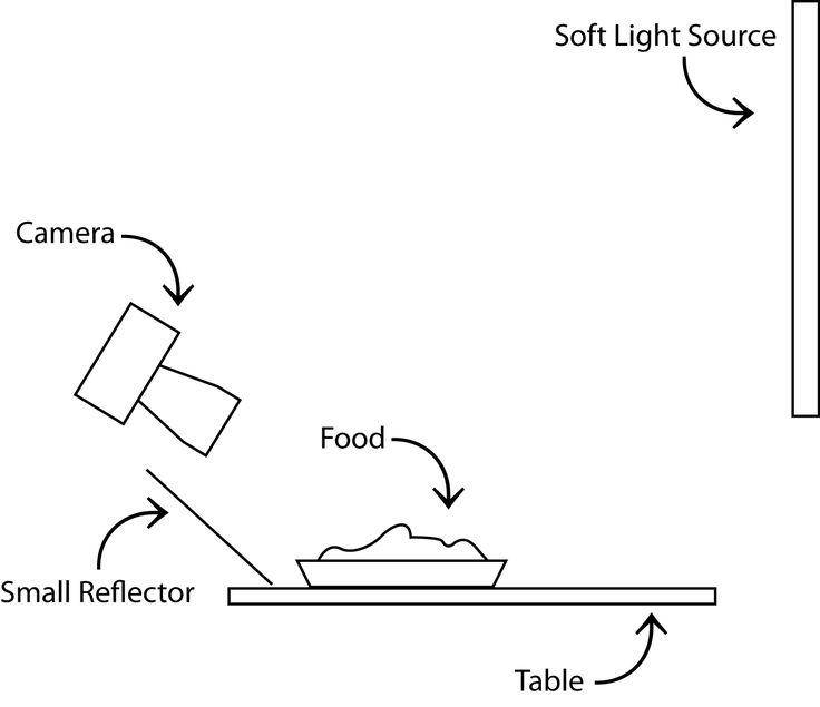 Un diagrama de iluminación fácil de hacer para fotografiar comida con cualquier cámara
