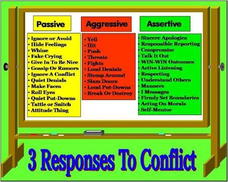 Passive Aggressive, and Assertive responses to conflict