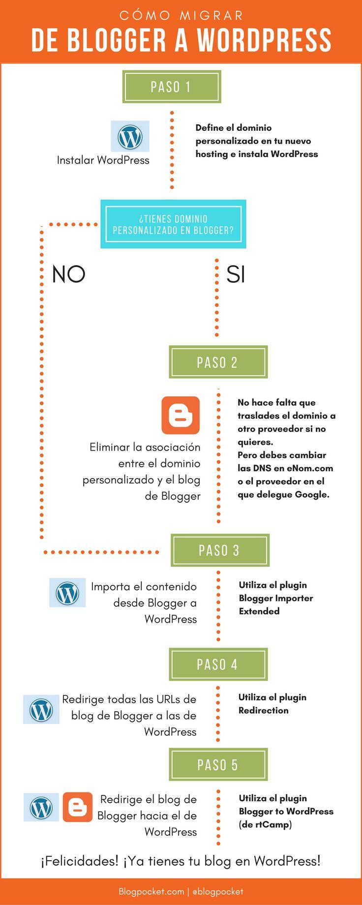 Infografía de cómo migrar de Blogger a WordPress