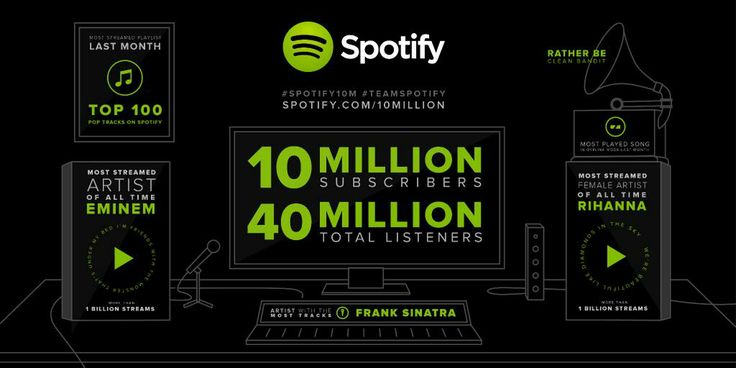 Celebrate 10 million subscribers with us! Explore our interactive infographic!