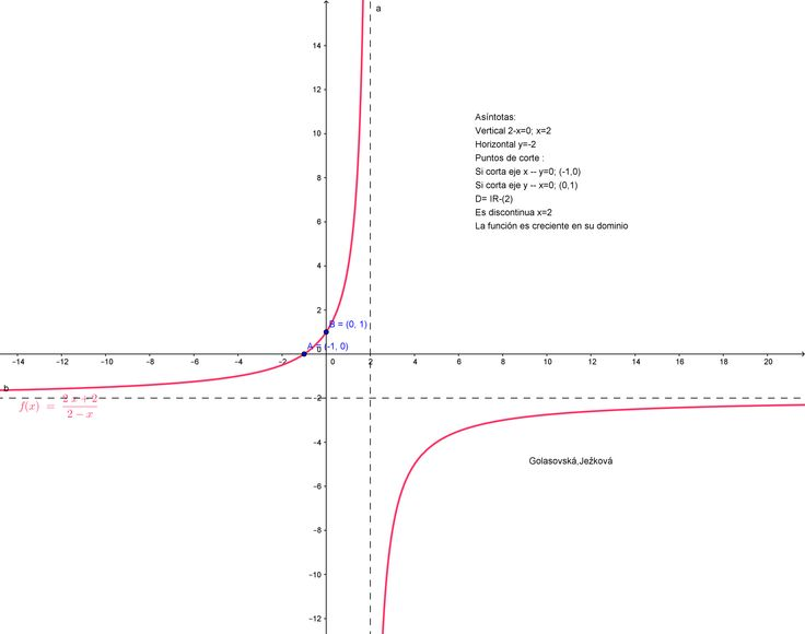 Función racional y sus propiedades.  Golasovská, Ježková