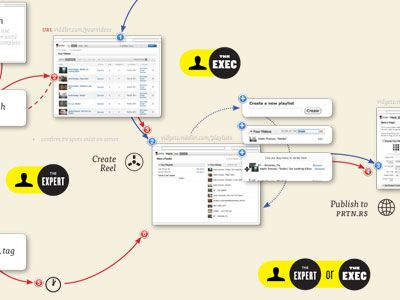 ui workflow diagram 25+ best workflow diagram ideas on pinterest | process ... #9