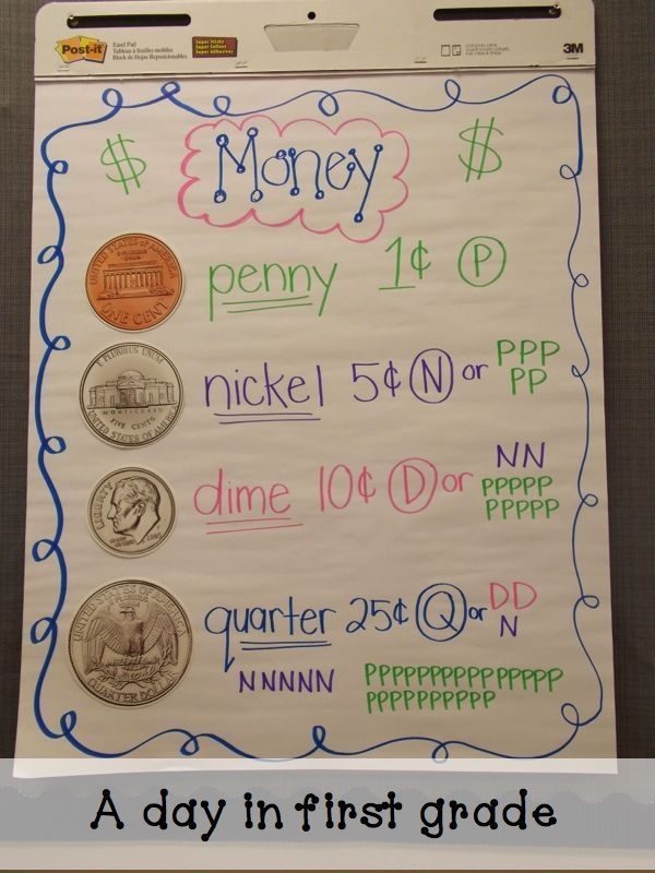 I love this money anchor chart. Would be good for students who still struggle with coin identification.