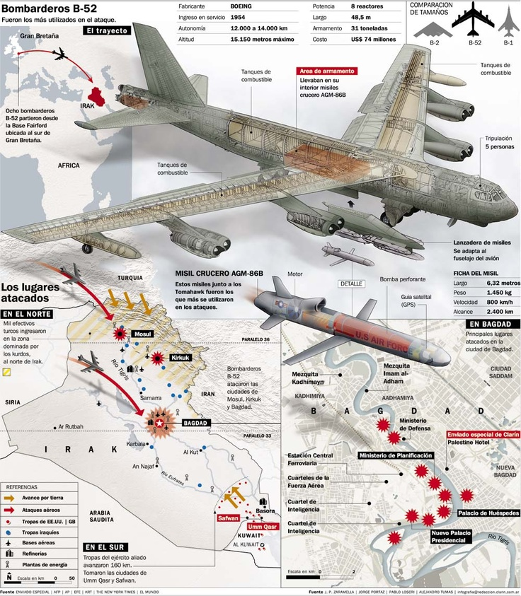 Bombarderos B-52