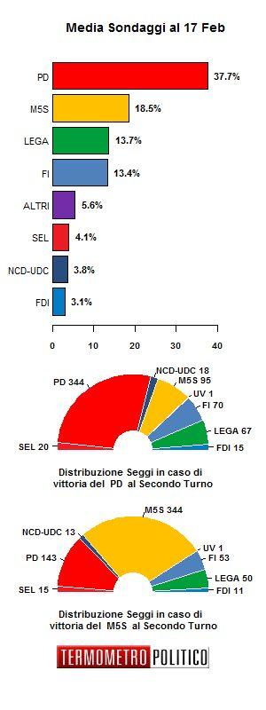 Le media sondaggi del 17 Febbraio: stabile il Partito Democratico. In salita il Movimento 5 Stelle e bene anche la Lega. Lento scivolamento di Forza Italia.
