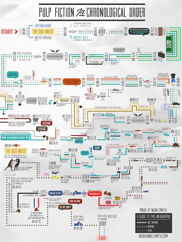 'Pulp Fiction' in Chronological Order